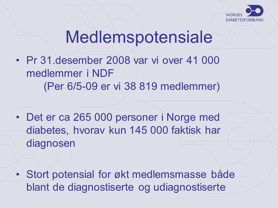 Medlemspotensiale •Pr 31.desember 2008 var vi over 41 000 medlemmer i NDF (Per 6/5-09 er vi 38 819 medlemmer) •Det er ca 265 000 personer i Norge med diabetes, hvorav kun 145 000 faktisk har diagnosen •Stort potensial for økt medlemsmasse både blant de diagnostiserte og udiagnostiserte