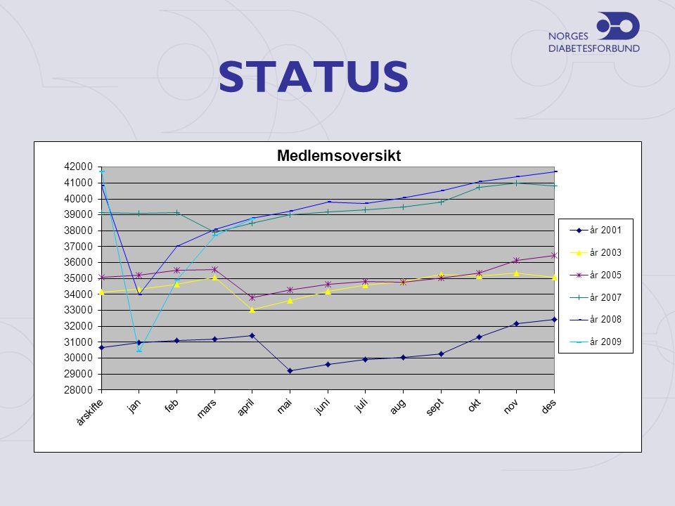 Vekststrategien i NDF •Hvorfor ønsker vi vekst.•Er dette kun økt antall medlemmer.
