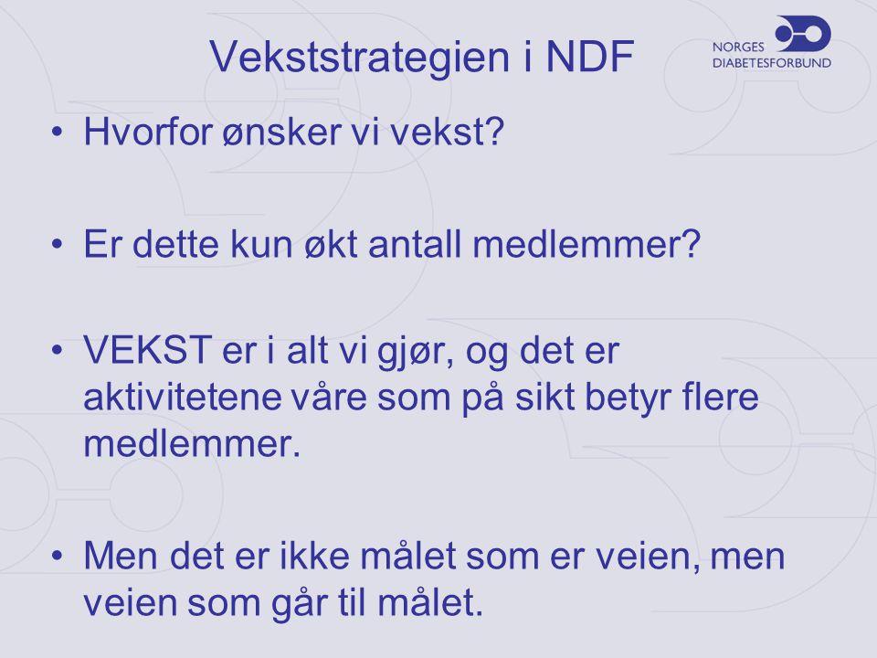 Vekststrategien i NDF •Hvorfor ønsker vi vekst? •Er dette kun økt antall medlemmer? •VEKST er i alt vi gjør, og det er aktivitetene våre som på sikt b