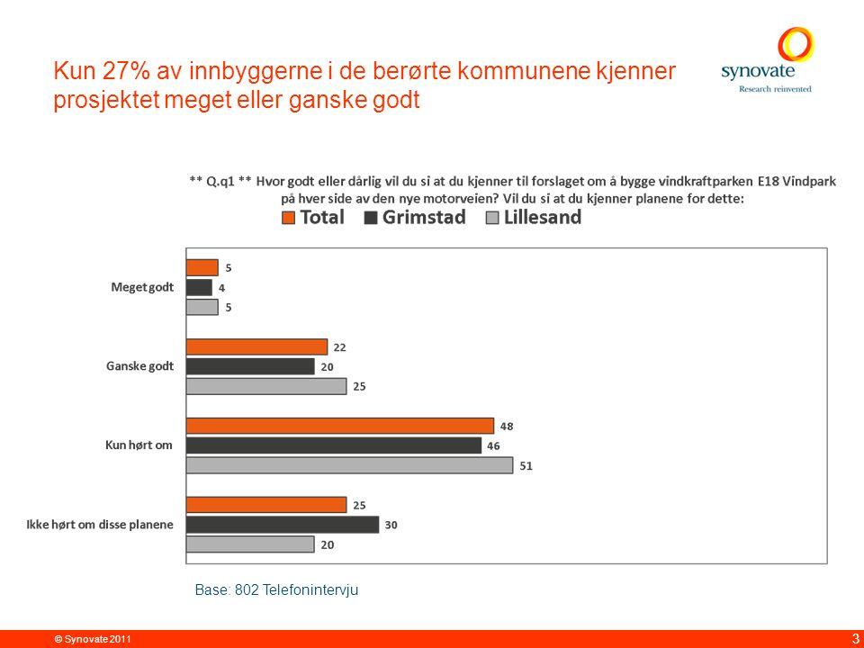 © Synovate 2011 14 Vindkraftparken vil kun ha meget eller ganske stor betydning for 24% ved neste kommunevalg Base: 802 Telefonintervju