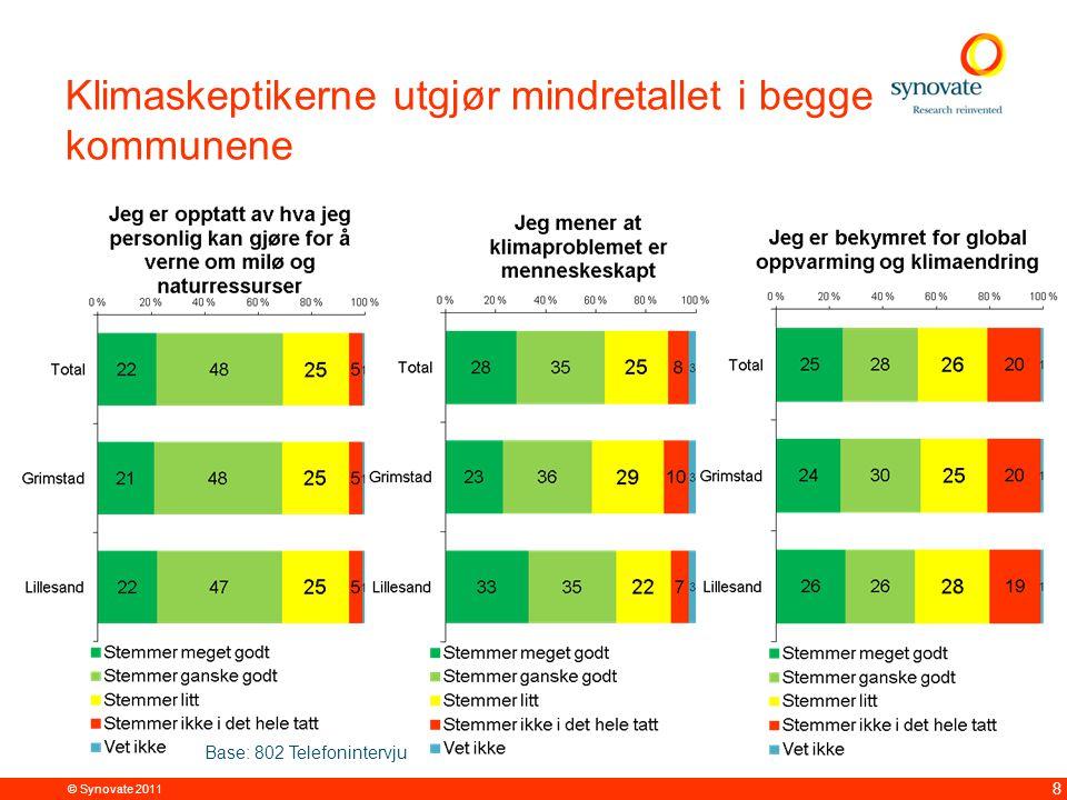 © Synovate 2011 8 Klimaskeptikerne utgjør mindretallet i begge kommunene Base: 802 Telefonintervju