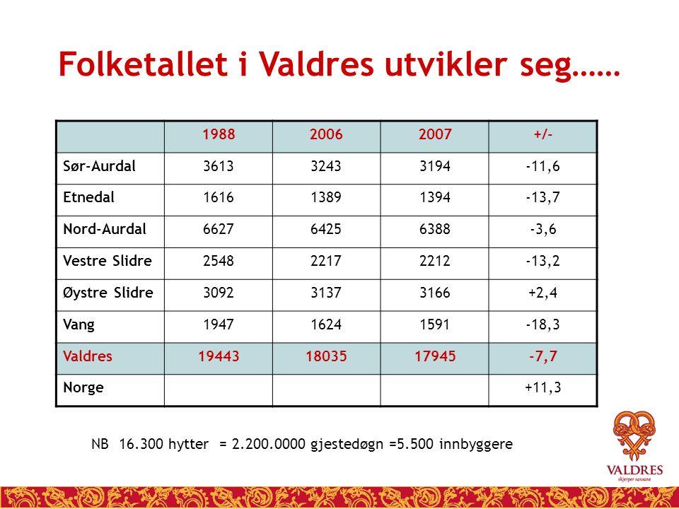 Folketallet i Valdres utvikler seg…… 198820062007+/- Sør-Aurdal361332433194-11,6 Etnedal161613891394-13,7 Nord-Aurdal662764256388-3,6 Vestre Slidre254