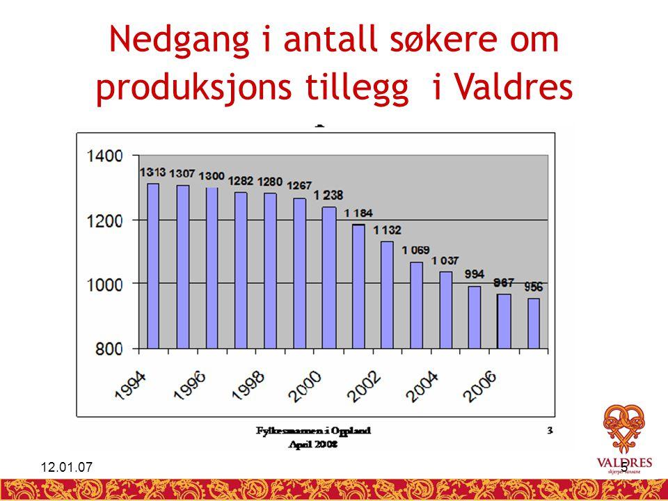 12.01.075 Nedgang i antall søkere om produksjons tillegg i Valdres