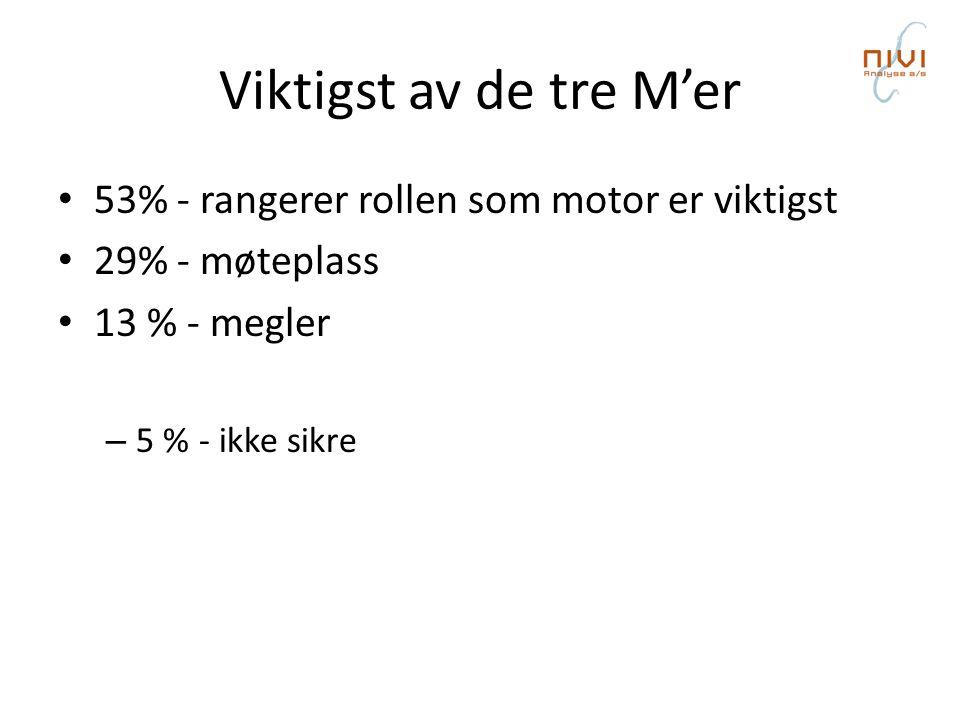 Viktigst av de tre M'er • 53% - rangerer rollen som motor er viktigst • 29% - møteplass • 13 % - megler – 5 % - ikke sikre