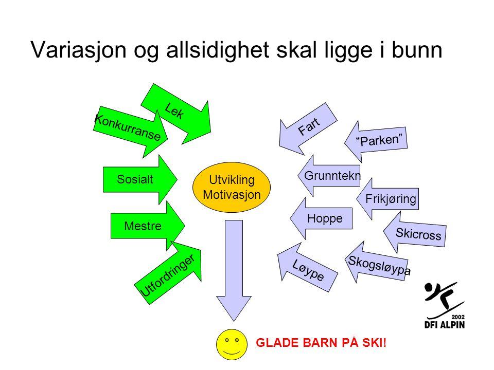 Variasjon og allsidighet skal ligge i bunn Utvikling Motivasjon Lek Sosialt Mestre Utfordringer Fart Grunntekn Hoppe Løype Parken Konkurranse GLADE BARN PÅ SKI.