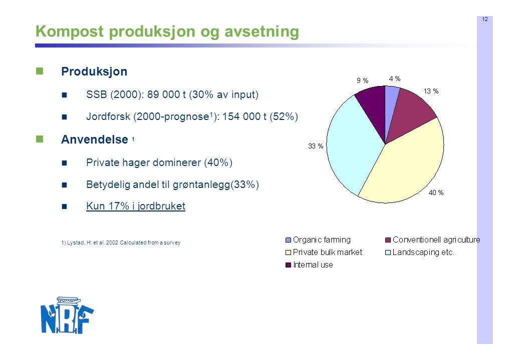 12 Kompost produksjon og avsetning  Produksjon  SSB (2000): 89 000 t (30% av input)  Jordforsk (2000-prognose 1 ): 154 000 t (52%)  Anvendelse 1  Private hager dominerer (40%)  Betydelig andel til grøntanlegg(33%)  Kun 17% i jordbruket 1) Lystad, H.
