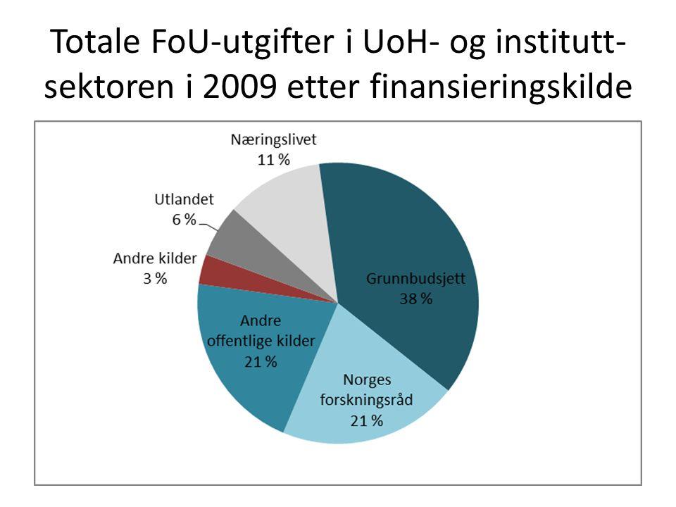 Totale FoU-utgifter i UoH- og institutt- sektoren i 2009 etter finansieringskilde