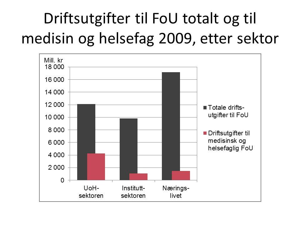 Driftsutgifter til FoU totalt og til medisin og helsefag 2009, etter sektor