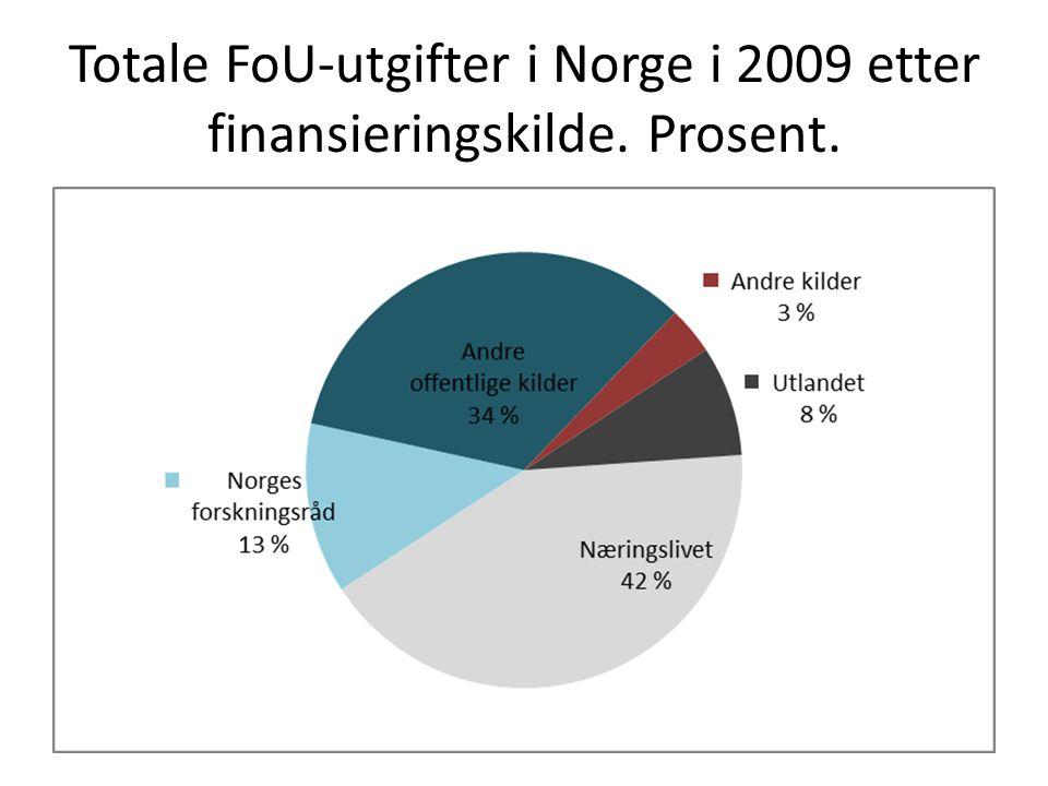 Totale FoU-utgifter i Norge i 2009 etter finansieringskilde. Prosent.
