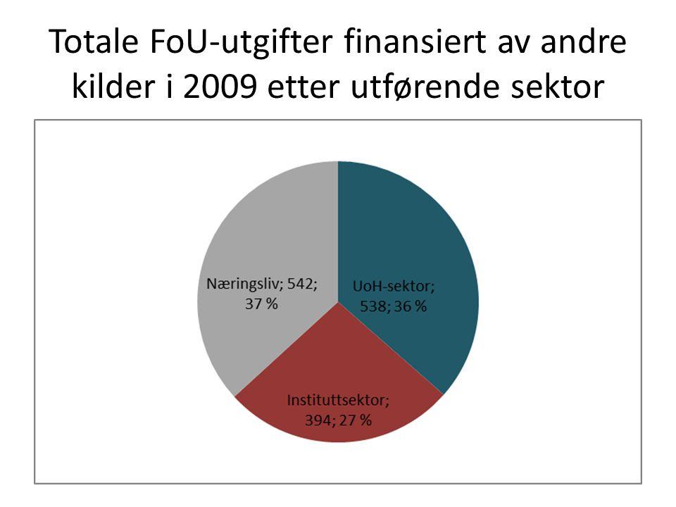 Totale FoU-utgifter finansiert av andre kilder i 2009 etter utførende sektor