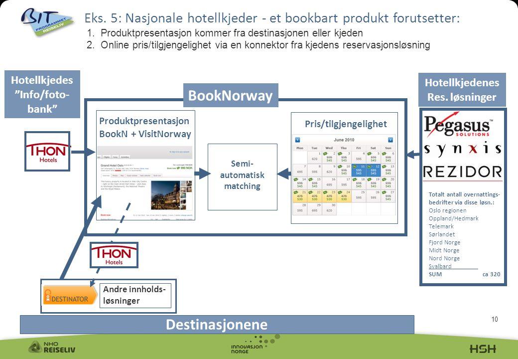 10 Eks. 5: Nasjonale hotellkjeder - et bookbart produkt forutsetter: 1. Produktpresentasjon kommer fra destinasjonen eller kjeden 2. Online pris/tilgj
