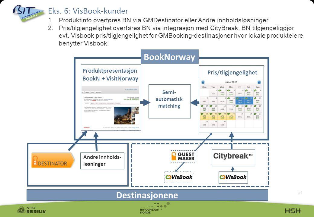 11 Eks. 6: VisBook-kunder 1.Produktinfo overføres BN via GMDestinator eller Andre innholdsløsninger 2.Pris/tilgjengelighet overføres BN via integrasjo