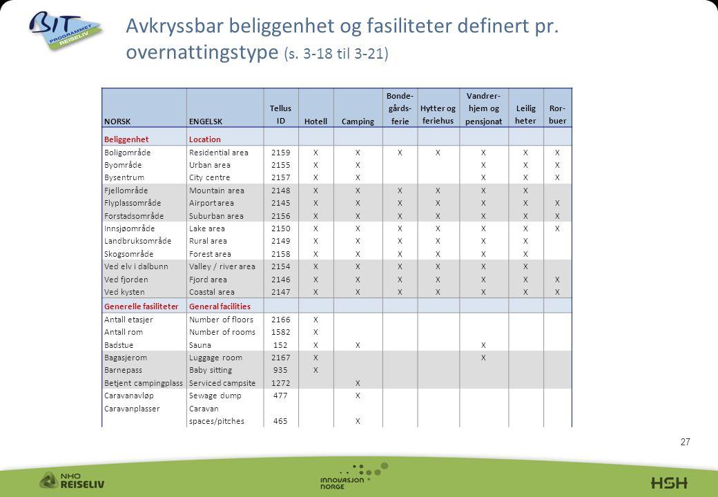 27 Avkryssbar beliggenhet og fasiliteter definert pr. overnattingstype (s. 3-18 til 3-21) NORSKENGELSK Tellus IDHotellCamping Bonde gårds- ferie Hytt