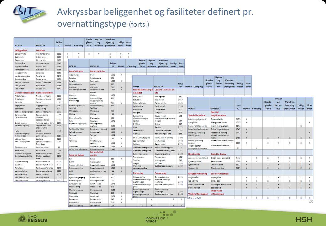 28 Avkryssbar beliggenhet og fasiliteter definert pr. overnattingstype (forts.)