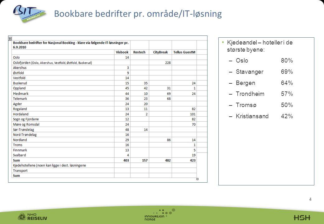 4 Bookbare bedrifter pr. område/IT-løsning • Kjedeandel – hoteller i de største byene: –Oslo80% –Stavanger69% –Bergen64% –Trondheim57% –Tromsø50% –Kri