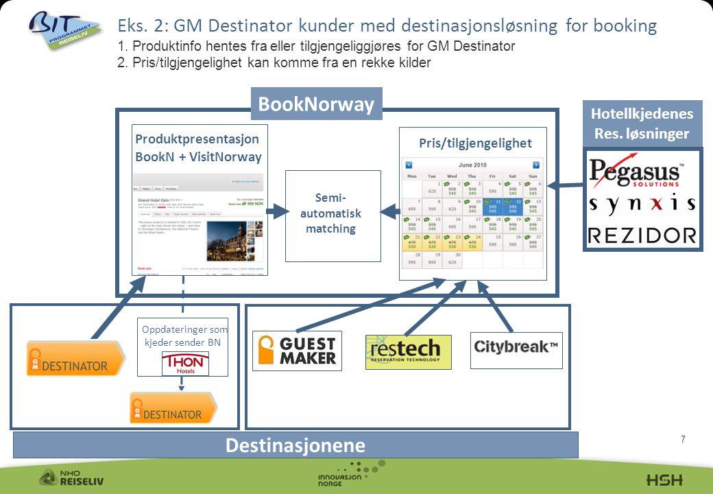 7 Eks. 2: GM Destinator kunder med destinasjonsløsning for booking 1. Produktinfo hentes fra eller tilgjengeliggjøres for GM Destinator 2. Pris/tilgje