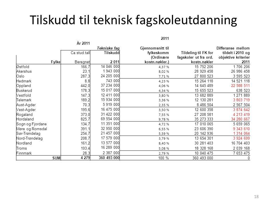 Tilskudd til teknisk fagskoleutdanning 18 2011 År 2011 Gjennomsnitt til fylkeskomm (Ordinære kostn.nøkler.) Tildeling til FK for fagskoler ut fra ord.