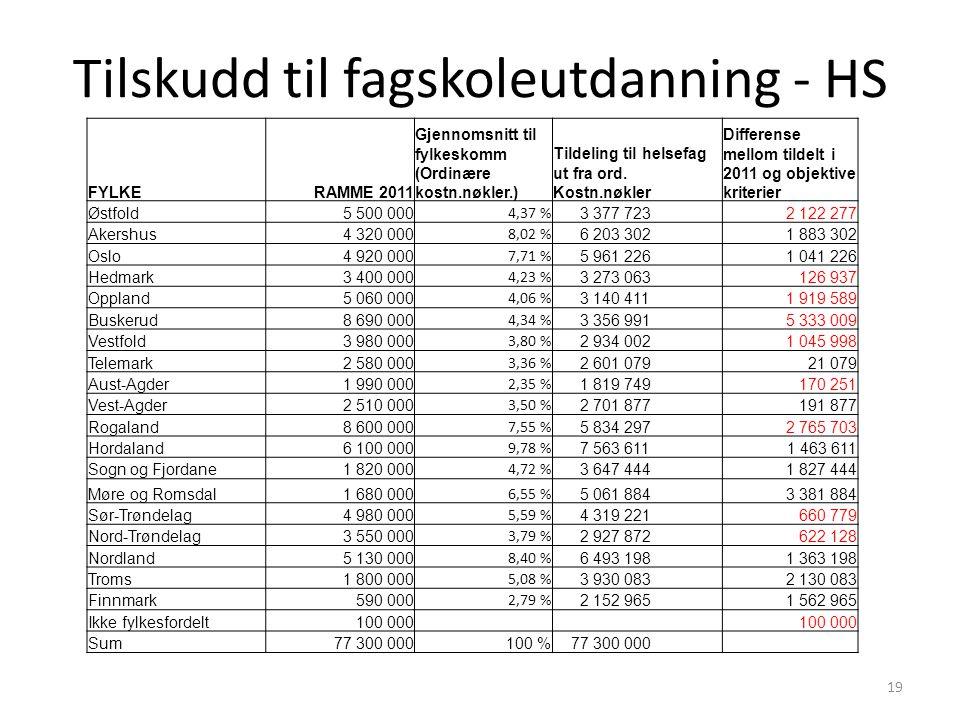 Tilskudd til fagskoleutdanning - HS 19 FYLKERAMME 2011 Gjennomsnitt til fylkeskomm (Ordinære kostn.nøkler.) Tildeling til helsefag ut fra ord.