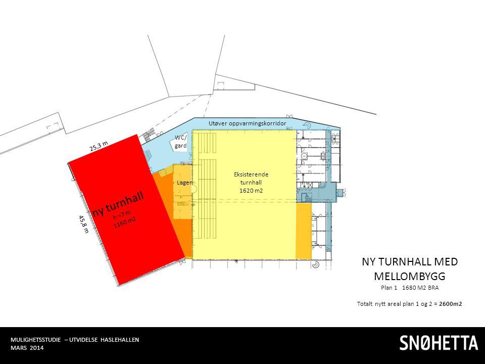 Eksisterende turnhall 1620 m2 ny turnhall h =7 m 1160 m2 25,3 m 45,8 m Utøver oppvarmingskorridor WC/ gard NY TURNHALL MED MELLOMBYGG Plan 1 1680 M2 B
