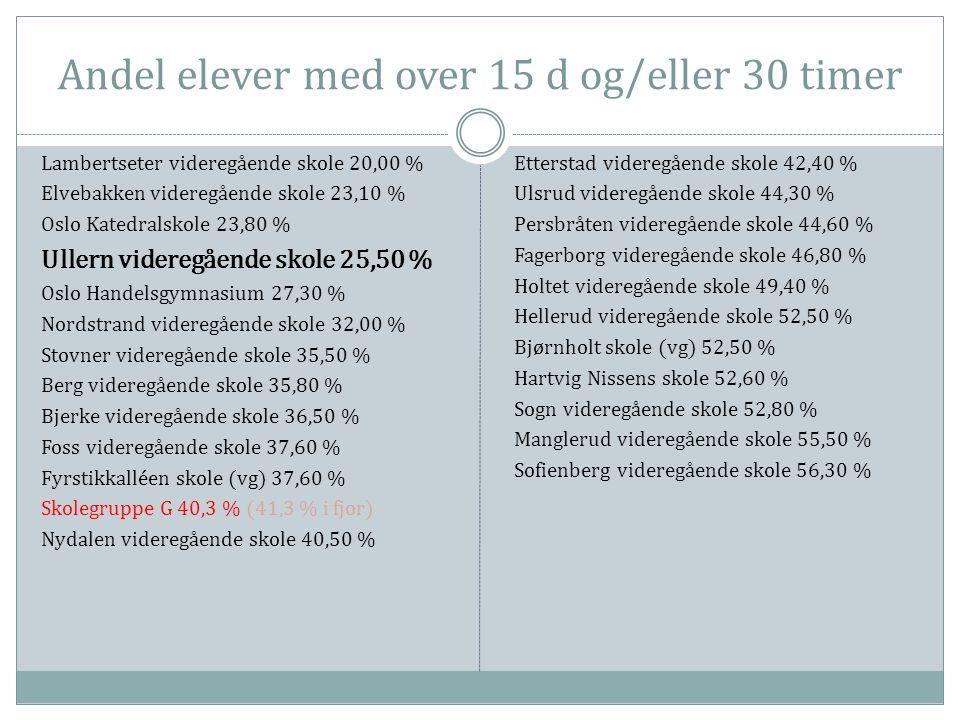 Andel elever med over 15 d og/eller 30 timer Lambertseter videregående skole 20,00 % Elvebakken videregående skole 23,10 % Oslo Katedralskole 23,80 % Ullern videregående skole 25,50 % Oslo Handelsgymnasium 27,30 % Nordstrand videregående skole 32,00 % Stovner videregående skole 35,50 % Berg videregående skole 35,80 % Bjerke videregående skole 36,50 % Foss videregående skole 37,60 % Fyrstikkalléen skole (vg) 37,60 % Skolegruppe G 40,3 % (41,3 % i fjor) Nydalen videregående skole 40,50 % Etterstad videregående skole 42,40 % Ulsrud videregående skole 44,30 % Persbråten videregående skole 44,60 % Fagerborg videregående skole 46,80 % Holtet videregående skole 49,40 % Hellerud videregående skole 52,50 % Bjørnholt skole (vg) 52,50 % Hartvig Nissens skole 52,60 % Sogn videregående skole 52,80 % Manglerud videregående skole 55,50 % Sofienberg videregående skole 56,30 %