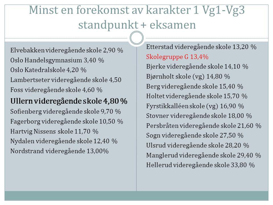 Minst en forekomst av karakter 1 Vg1-Vg3 standpunkt + eksamen Elvebakken videregående skole 2,90 % Oslo Handelsgymnasium 3,40 % Oslo Katedralskole 4,20 % Lambertseter videregående skole 4,50 Foss videregående skole 4,60 % Ullern videregående skole 4,80 % Sofienberg videregående skole 9,70 % Fagerborg videregående skole 10,50 % Hartvig Nissens skole 11,70 % Nydalen videregående skole 12,40 % Nordstrand videregående 13,00% Etterstad videregående skole 13,20 % Skolegruppe G 13,4% Bjerke videregående skole 14,10 % Bjørnholt skole (vg) 14,80 % Berg videregående skole 15,40 % Holtet videregående skole 15,70 % Fyrstikkalléen skole (vg) 16,90 % Stovner videregående skole 18,00 % Persbråten videregående skole 21,60 % Sogn videregående skole 27,50 % Ulsrud videregående skole 28,20 % Manglerud videregående skole 29,40 % Hellerud videregående skole 33,80 %