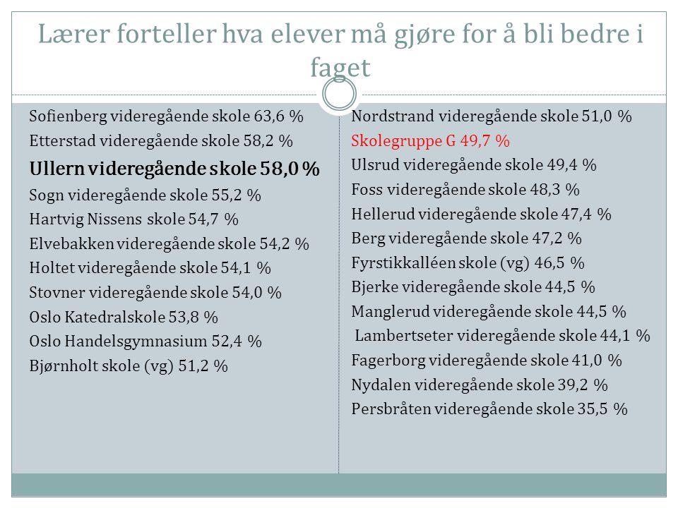 Lærer forteller hva elever må gjøre for å bli bedre i faget Sofienberg videregående skole 63,6 % Etterstad videregående skole 58,2 % Ullern videregående skole 58,0 % Sogn videregående skole 55,2 % Hartvig Nissens skole 54,7 % Elvebakken videregående skole 54,2 % Holtet videregående skole 54,1 % Stovner videregående skole 54,0 % Oslo Katedralskole 53,8 % Oslo Handelsgymnasium 52,4 % Bjørnholt skole (vg) 51,2 % Nordstrand videregående skole 51,0 % Skolegruppe G 49,7 % Ulsrud videregående skole 49,4 % Foss videregående skole 48,3 % Hellerud videregående skole 47,4 % Berg videregående skole 47,2 % Fyrstikkalléen skole (vg) 46,5 % Bjerke videregående skole 44,5 % Manglerud videregående skole 44,5 % Lambertseter videregående skole 44,1 % Fagerborg videregående skole 41,0 % Nydalen videregående skole 39,2 % Persbråten videregående skole 35,5 %