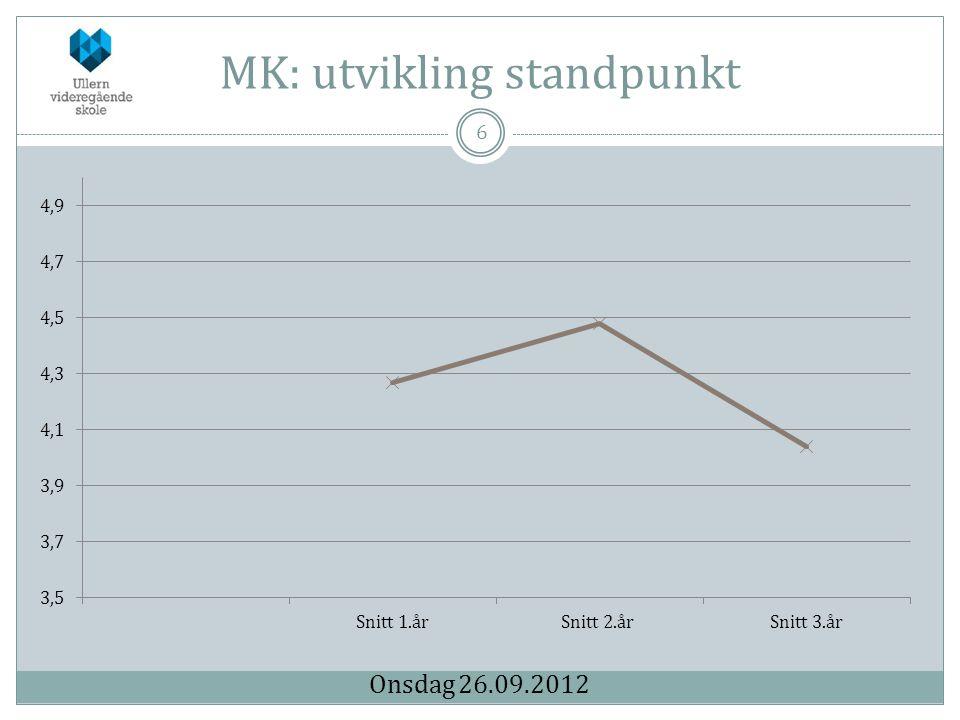 MK: utvikling standpunkt 6 Onsdag 26.09.2012