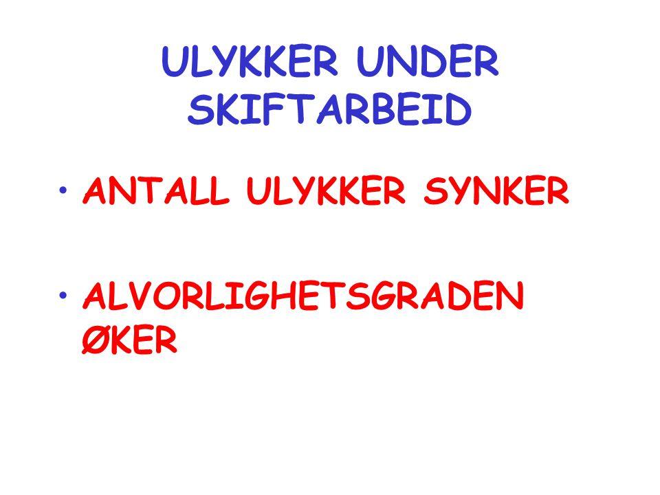 ULYKKER UNDER SKIFTARBEID •ANTALL ULYKKER SYNKER •ALVORLIGHETSGRADEN ØKER