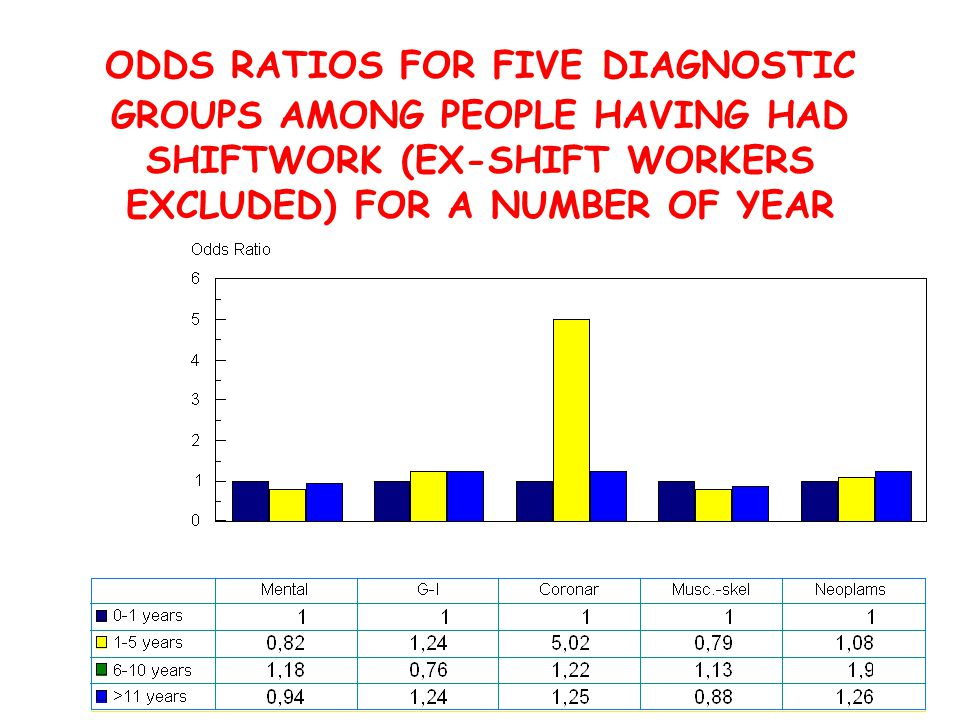 ODDS RATIOS FOR FIVE DIAGNOSTIC GROUPS AMONG PEOPLE HAVING HAD SHIFTWORK (EX-SHIFT WORKERS EXCLUDED) FOR A NUMBER OF YEAR
