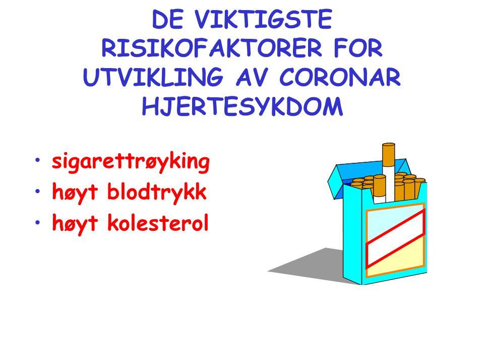 DE VIKTIGSTE RISIKOFAKTORER FOR UTVIKLING AV CORONAR HJERTESYKDOM •sigarettrøyking •høyt blodtrykk •høyt kolesterol