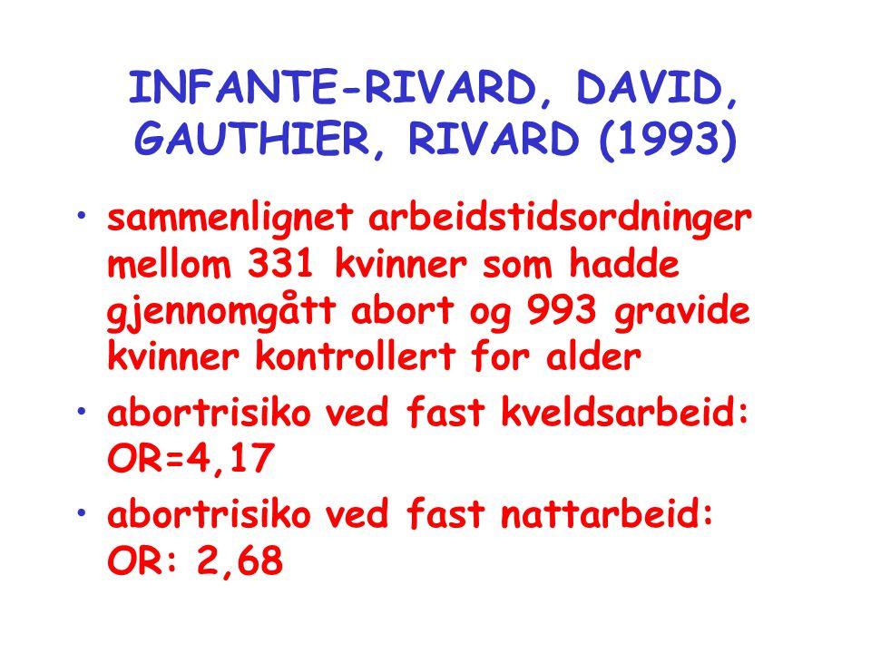 INFANTE-RIVARD, DAVID, GAUTHIER, RIVARD (1993) •sammenlignet arbeidstidsordninger mellom 331 kvinner som hadde gjennomgått abort og 993 gravide kvinne