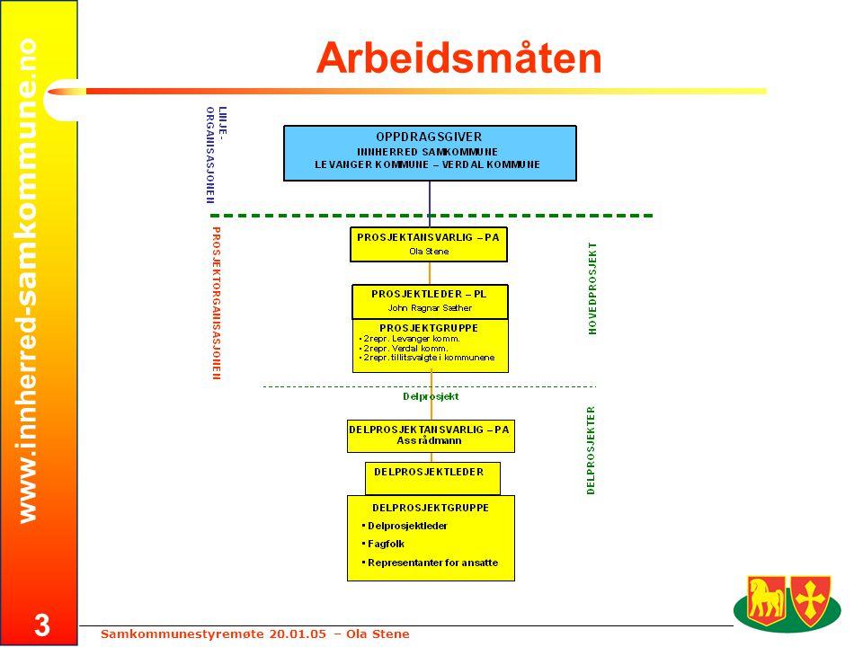www.innherred- samkommune.no Samkommunestyremøte 20.01.05 – Ola Stene 3 Arbeidsmåten