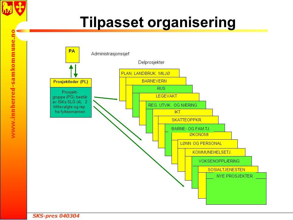 SKS-pres 040304 www.innherred-samkommune.no Tilpasset organisering Administrasjonssjef PA Prosjektleder (PL) Prosjekt- gruppe (PG) består av ISKs SLG (4), 2 tillitsvalgte og rep.