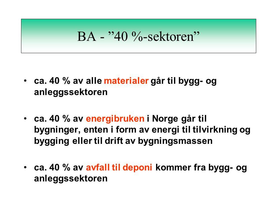 BA - 40 %-sektoren •ca. 40 % av alle materialer går til bygg- og anleggssektoren •ca.