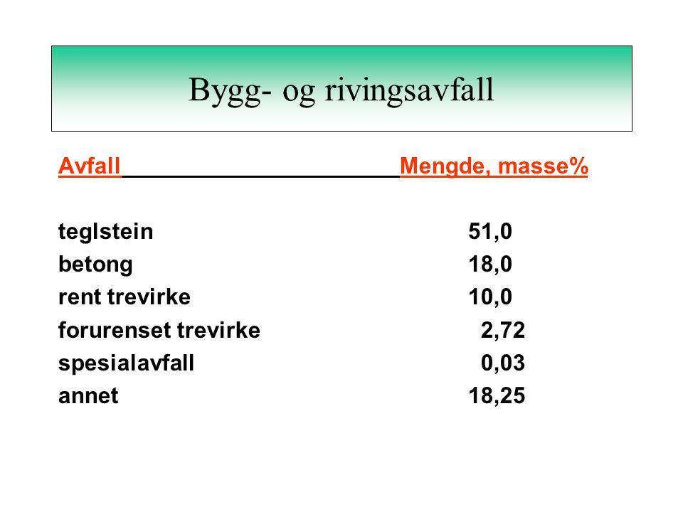 Bygg- og rivingsavfall AvfallMengde, masse% teglstein51,0 betong18,0 rent trevirke10,0 forurenset trevirke 2,72 spesialavfall 0,03 annet18,25