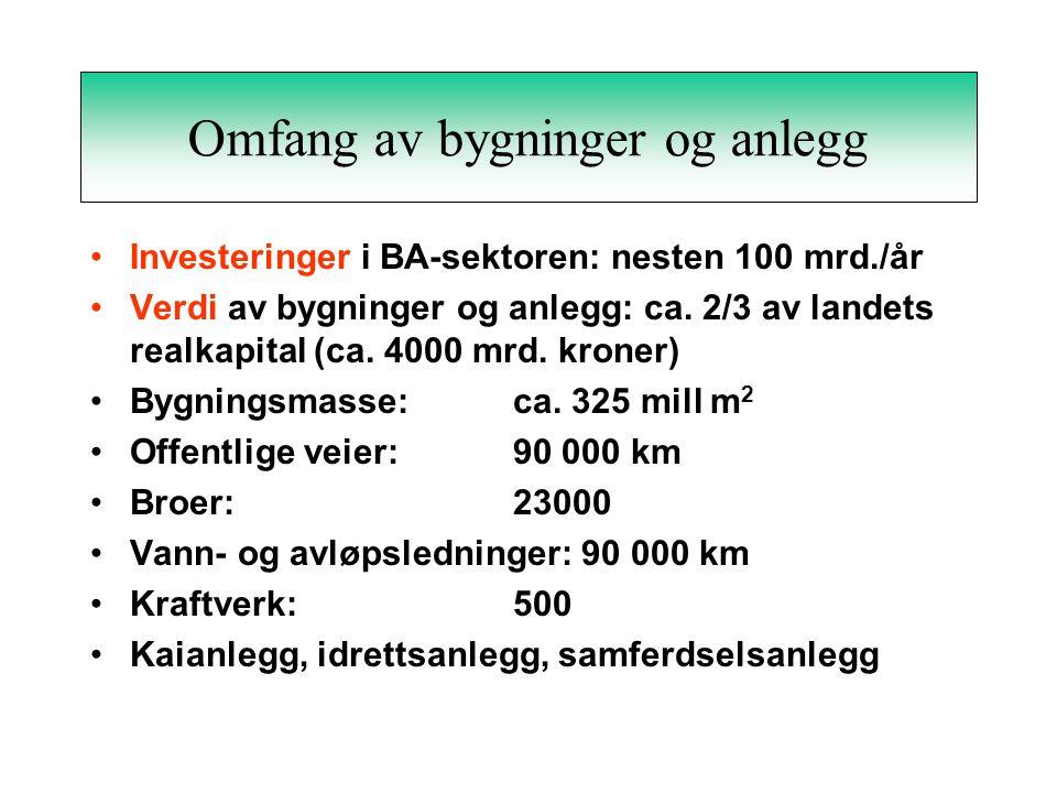Omfang av bygninger og anlegg •Investeringer i BA-sektoren: nesten 100 mrd./år •Verdi av bygninger og anlegg: ca.