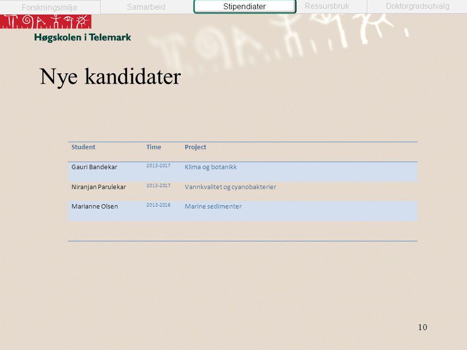 Nye kandidater StudentTimeProject Gauri Bandekar 2013-2017 Klima og botanikk Niranjan Parulekar 2013-2017 Vannkvalitet og cyanobakterier Marianne Olse