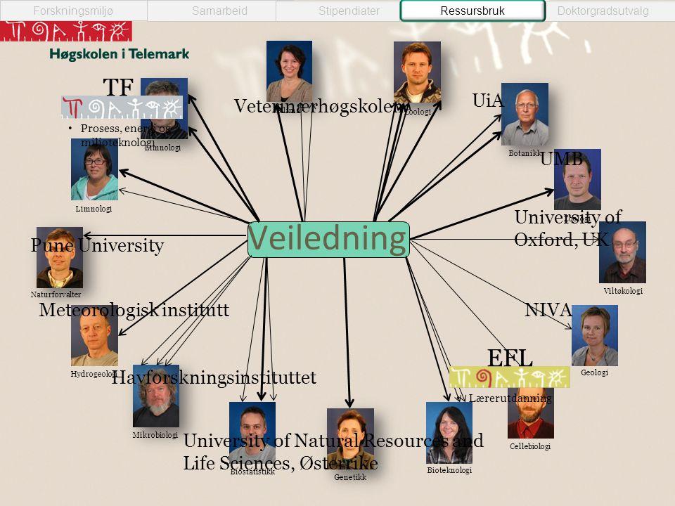 Veiledning Samarbeid StipendiaterRessursbrukDoktorgradsutvalg Forskningsmiljø Ressursbruk Zoologi Geologi Cellebiologi Bioteknologi Biostatistikk Hydr