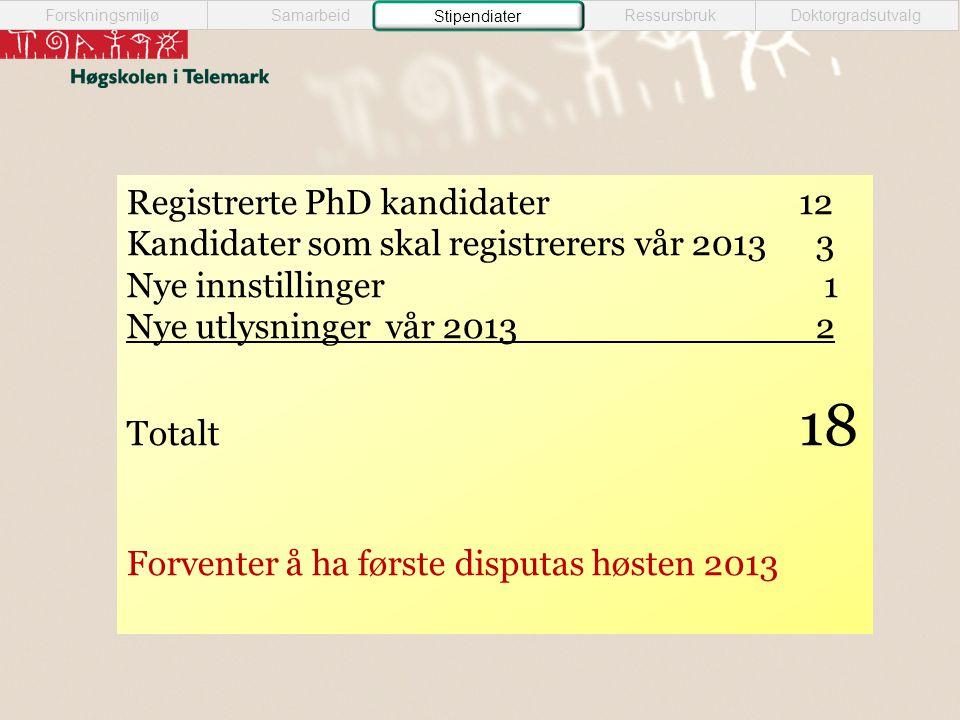 Registrerte PhD kandidater12 Kandidater som skal registrerers vår 2013 3 Nye innstillinger 1 Nye utlysninger vår 2013 2 Totalt 18 Forventer å ha første disputas høsten 2013 Samarbeid StipendiaterRessursbrukDoktorgradsutvalg Forskningsmiljø Stipendiater
