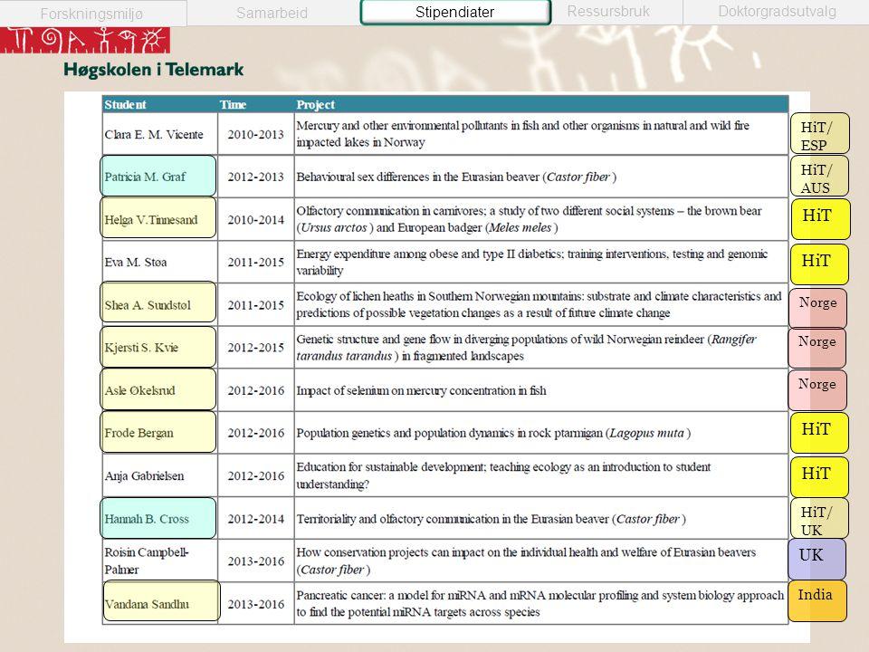 Samarbeid Forskningsmiljø RessursbrukDoktorgradsutvalg Stipendiater India UK HiT/ AUS HiT/ UK HiT/ ESP HiT Norge