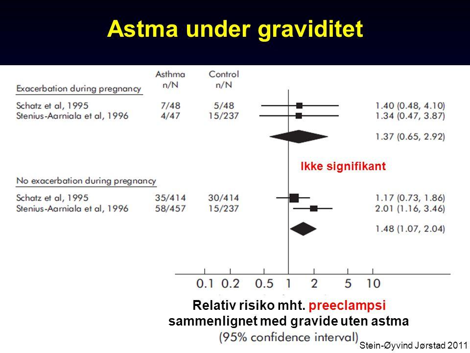 14 Ikke signifikant Astma under graviditet Relativ risiko mht. for tidlig fødsel sammenlignet med gravide uten astma Stein-Øyvind Jørstad 2011