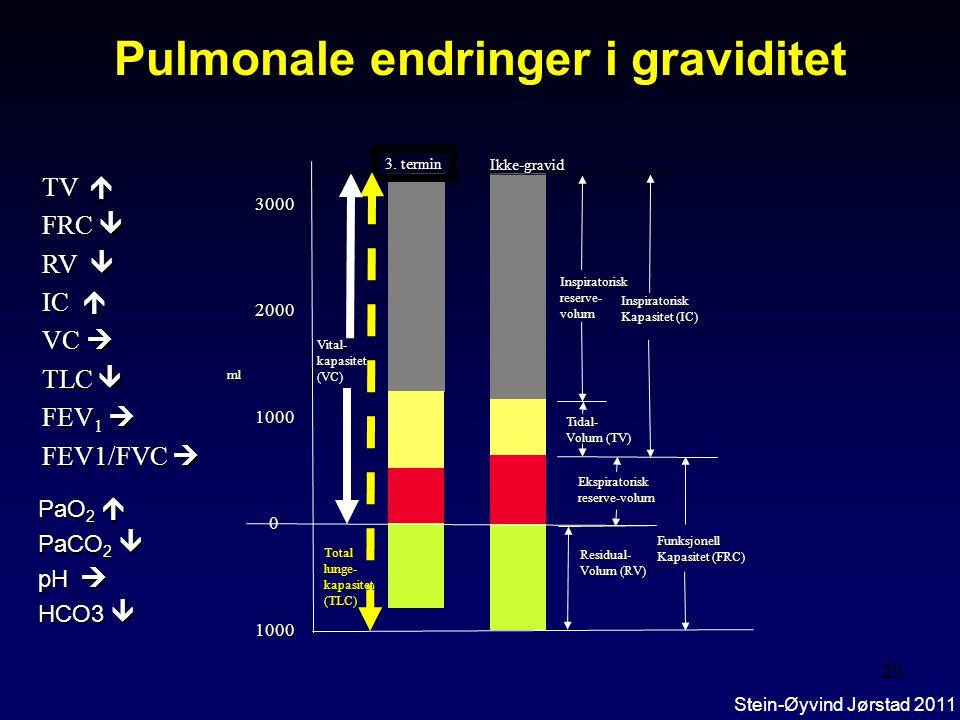 28 Pulmonale endringer i graviditet  Anatomiske –økt thoraxdiameter –økt subcostal vinkel-diameter  Fysiologiske –Hyperventilasjon Stein-Øyvind Jørs