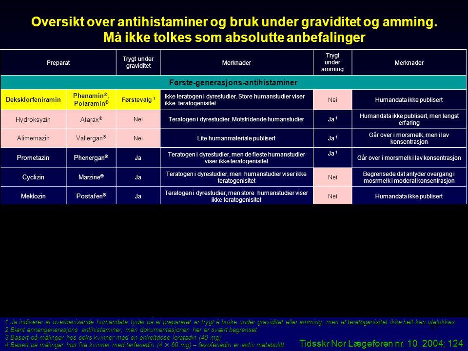 40 Rhinosinusitt under graviditet  Intranasale steroider –Beklometason Becotide nasal ® –BudenosidRhinocort nasal ® –FlunisolidLokilan ® –FluticasonA