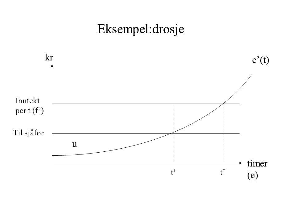 Eksempel:drosje kr timer (e) Inntekt per t (f') Til sjåfør t1t1 t*t* u c'(t)