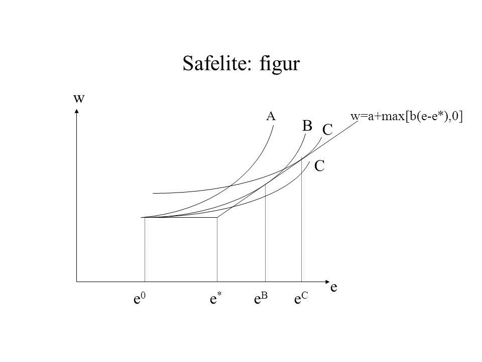 Safelite: figur A B C C w=a+max[b(e-e*),0] w e e0e0 e*e* eBeB eCeC