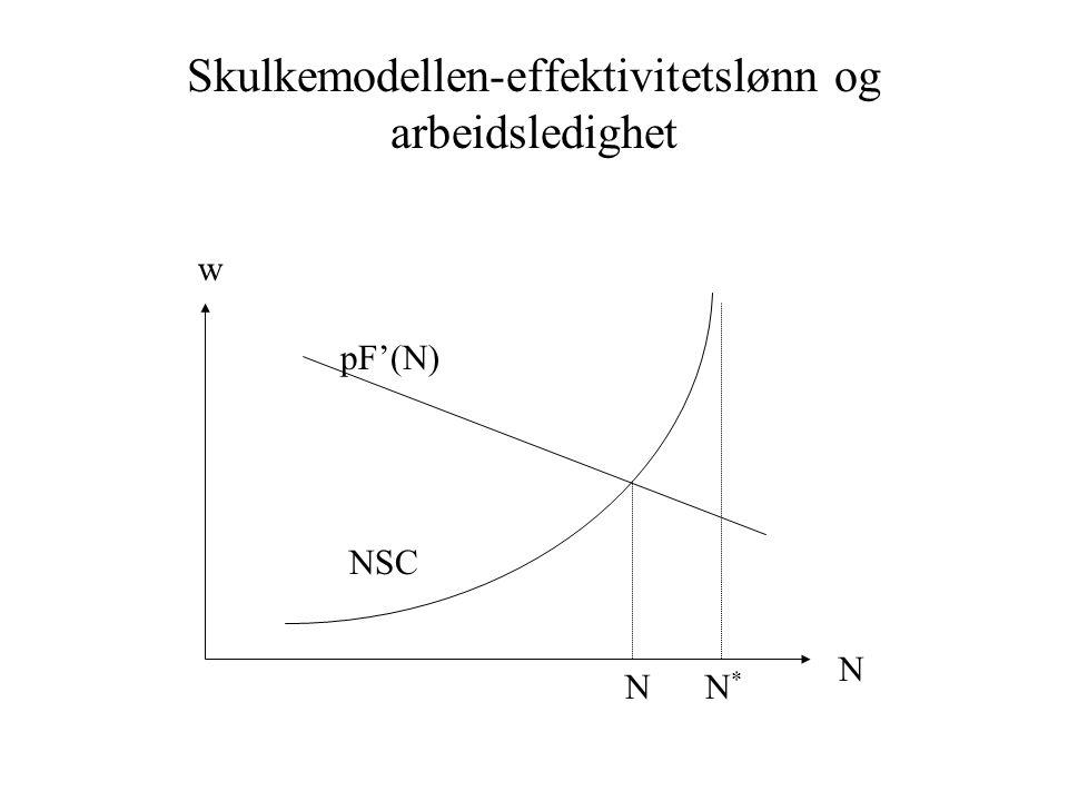 Skulkemodellen-effektivitetslønn og arbeidsledighet N N*N* pF'(N) w NSC N