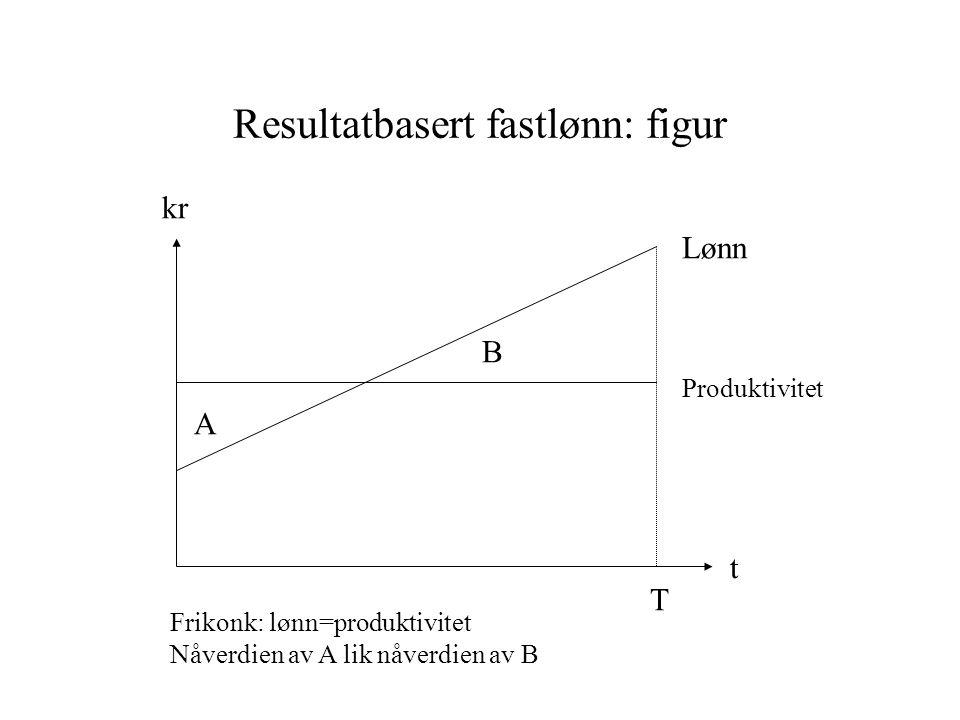 Resultatbasert fastlønn: figur A B T t kr Lønn Produktivitet Frikonk: lønn=produktivitet Nåverdien av A lik nåverdien av B