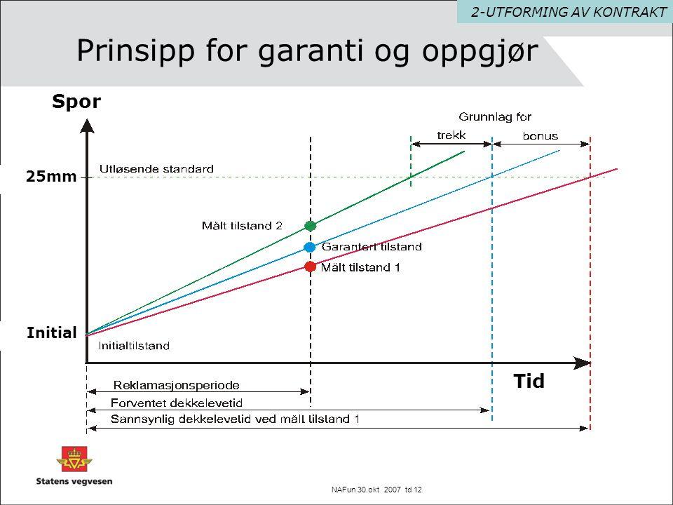NAFun 30.okt 2007 td 12 Prinsipp for garanti og oppgjør 2-UTFORMING AV KONTRAKT Spor Tid 25mm Initial