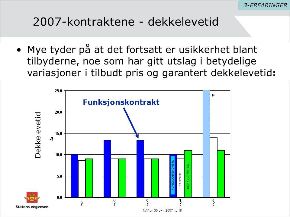 NAFun 30.okt 2007 td 19 2007-kontraktene - dekkelevetid •Mye tyder på at det fortsatt er usikkerhet blant tilbyderne, noe som har gitt utslag i betyde