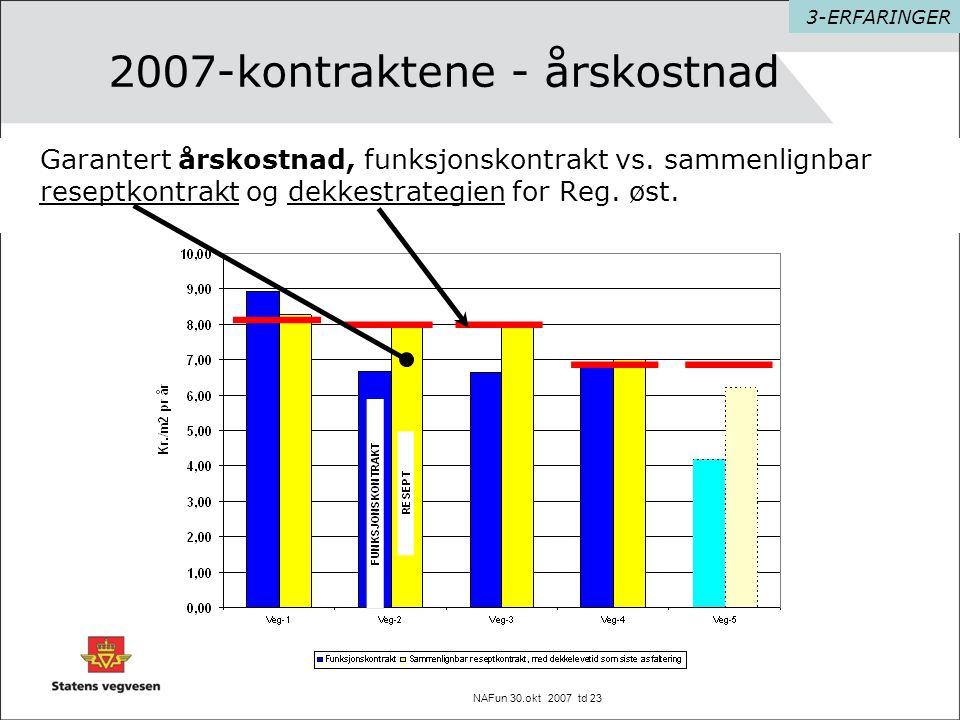 NAFun 30.okt 2007 td 23 2007-kontraktene - årskostnad Garantert årskostnad, funksjonskontrakt vs. sammenlignbar reseptkontrakt og dekkestrategien for